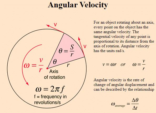 Angular Velocity Formula