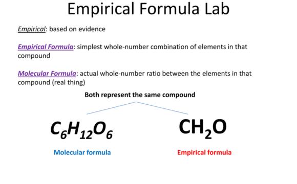 Empirical Formula Calculator
